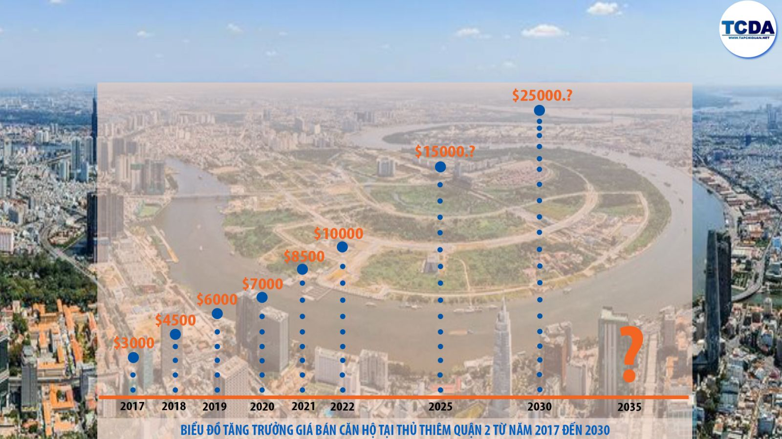 giá bán căn hộ Quận 2 và dự án the river thu thiem