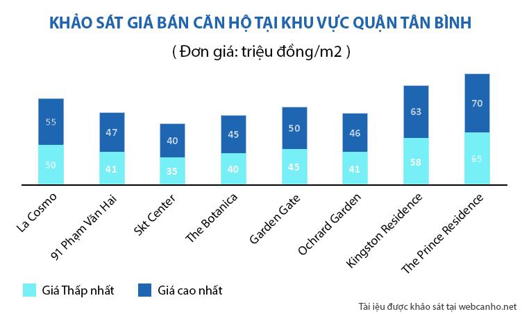 khảo sát giá bán căn hộ tại khu vực Tân Bình