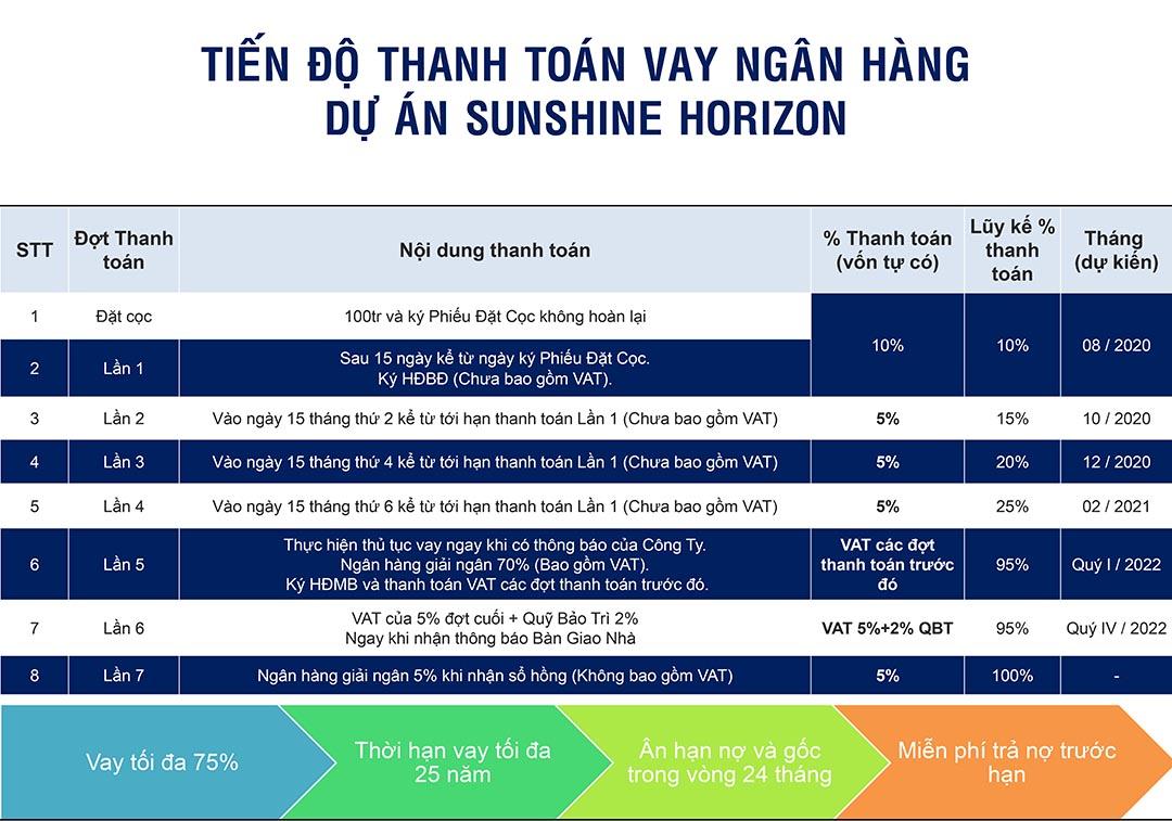 tiến độ thanh toán vay ngân hàng dự án sunshine horizon quận 4